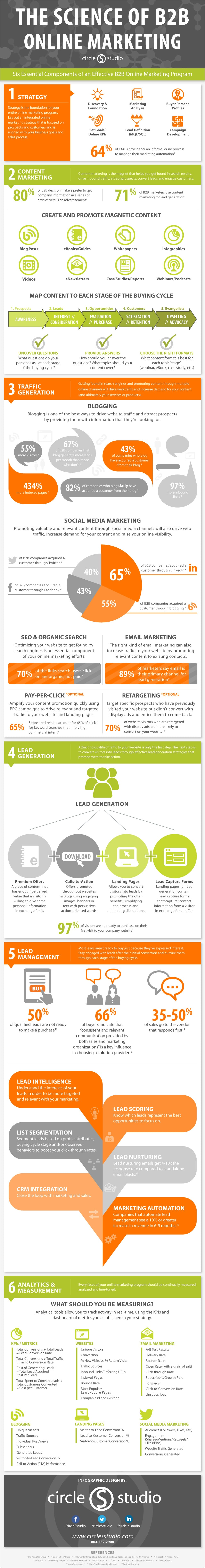The Science of B2B Online Marketing [INFOGRAPHIC]